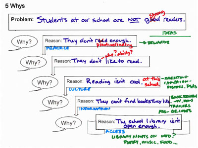 sample student five whys about why students don't read well